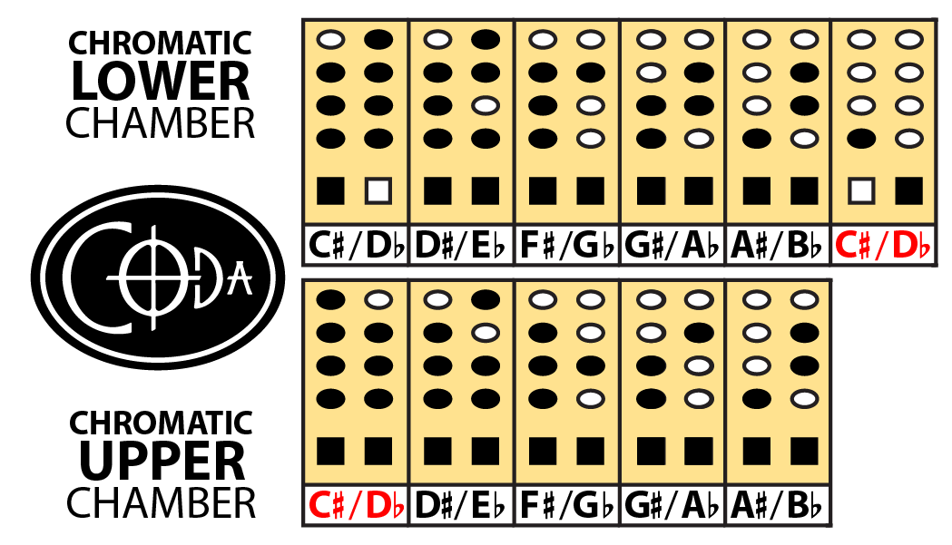 Coda Chromatic Fingerings - Business Card Size